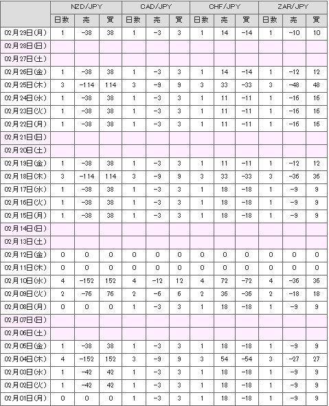 スワップカレンダー