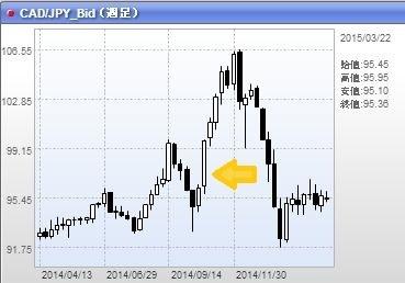黒田バズーカ2 カナダドル円
