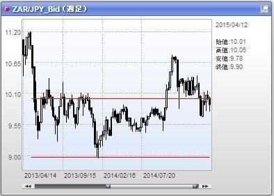 南アランド円 ZAR/JPY チャート