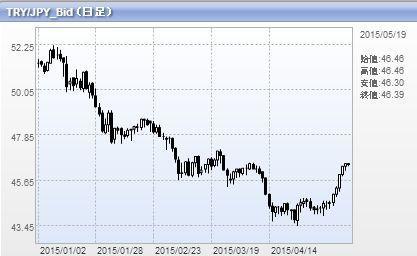 トルコリラ円 TRY/JPY