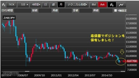 南アランド円 月間チャート
