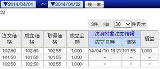 M2J 成立履歴一覧 ドル円 2014年4月