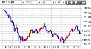 ランド円 1日足