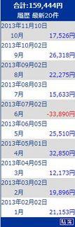トラリピ売買益2013.10.