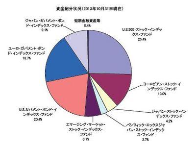 セゾン・バンガード・グローバル・バランス・ファンド 10/31