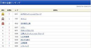 NISA 買付金額ランキング SBI証券