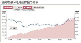 セゾン・バンガード・グローバルバランスファンド 基準価格・純資産総額の推移