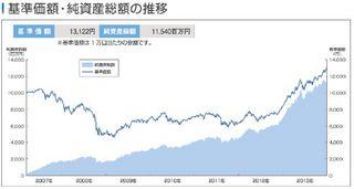セゾン投信 資産形成の達人ファンド