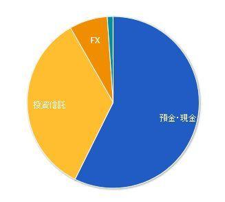 資産状況 2014年末