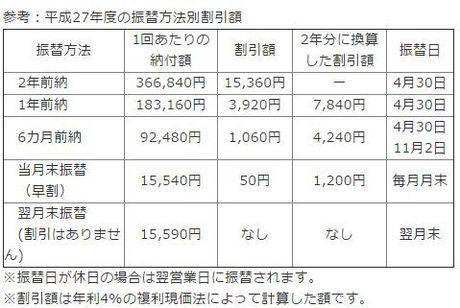 国民年金保険料 口座振替